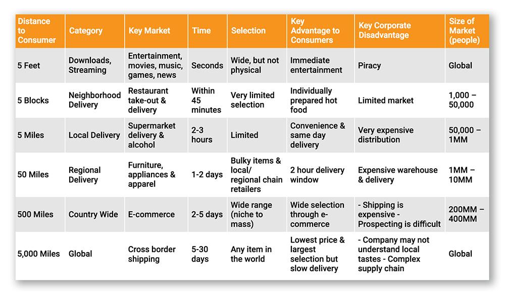 E-handelns två tyngsta trender